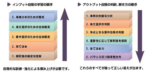 実務法学研究会のインプット・アウトプット学習法
